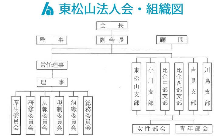 東松山法人会 組織図